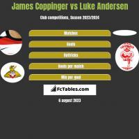 James Coppinger vs Luke Andersen h2h player stats