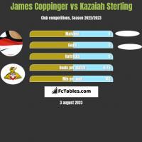 James Coppinger vs Kazaiah Sterling h2h player stats