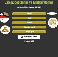 James Coppinger vs Madger Gomes h2h player stats