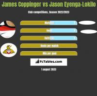 James Coppinger vs Jason Eyenga-Lokilo h2h player stats