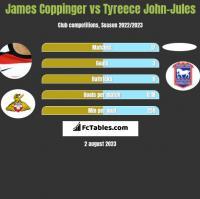 James Coppinger vs Tyreece John-Jules h2h player stats