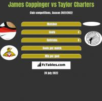 James Coppinger vs Taylor Charters h2h player stats