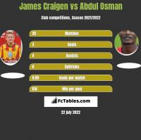 James Craigen vs Abdul Osman h2h player stats