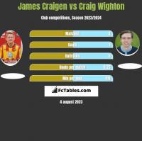 James Craigen vs Craig Wighton h2h player stats