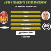 James Craigen vs Darian MacKinnon h2h player stats