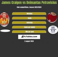 James Craigen vs Deimantas Petravicius h2h player stats