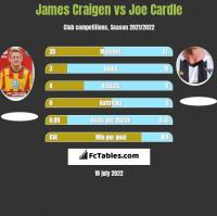 James Craigen vs Joe Cardle h2h player stats