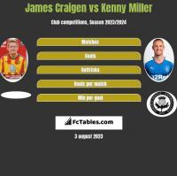 James Craigen vs Kenny Miller h2h player stats