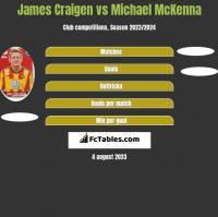 James Craigen vs Michael McKenna h2h player stats
