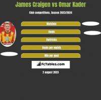 James Craigen vs Omar Kader h2h player stats