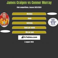 James Craigen vs Connor Murray h2h player stats