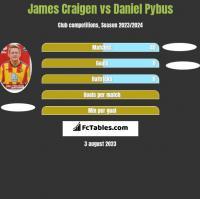 James Craigen vs Daniel Pybus h2h player stats