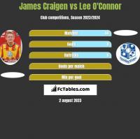 James Craigen vs Lee O'Connor h2h player stats