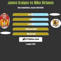 James Craigen vs Miko Virtanen h2h player stats