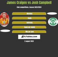 James Craigen vs Josh Campbell h2h player stats