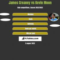 James Creaney vs Kevin Moon h2h player stats