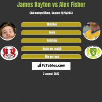 James Dayton vs Alex Fisher h2h player stats