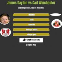 James Dayton vs Carl Winchester h2h player stats