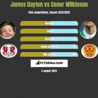 James Dayton vs Conor Wilkinson h2h player stats