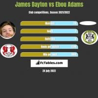James Dayton vs Ebou Adams h2h player stats