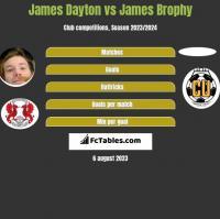 James Dayton vs James Brophy h2h player stats
