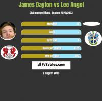 James Dayton vs Lee Angol h2h player stats