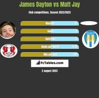 James Dayton vs Matt Jay h2h player stats