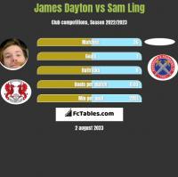 James Dayton vs Sam Ling h2h player stats
