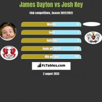 James Dayton vs Josh Key h2h player stats
