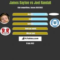 James Dayton vs Joel Randall h2h player stats