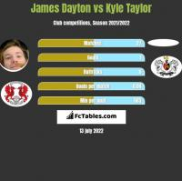 James Dayton vs Kyle Taylor h2h player stats