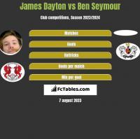 James Dayton vs Ben Seymour h2h player stats