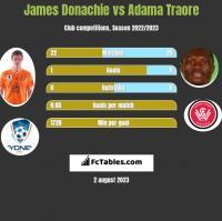 James Donachie vs Adama Traore h2h player stats