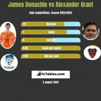 James Donachie vs Alexander Grant h2h player stats