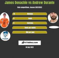 James Donachie vs Andrew Durante h2h player stats