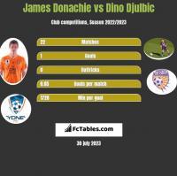 James Donachie vs Dino Djulbic h2h player stats