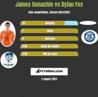 James Donachie vs Dylan Fox h2h player stats
