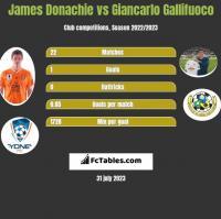 James Donachie vs Giancarlo Gallifuoco h2h player stats