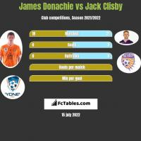James Donachie vs Jack Clisby h2h player stats