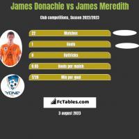James Donachie vs James Meredith h2h player stats