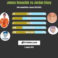James Donachie vs Jordan Elsey h2h player stats