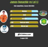 James Donachie vs Lei Li h2h player stats