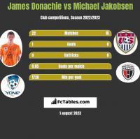 James Donachie vs Michael Jakobsen h2h player stats