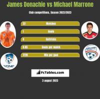 James Donachie vs Michael Marrone h2h player stats