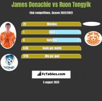 James Donachie vs Ruon Tongyik h2h player stats