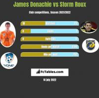 James Donachie vs Storm Roux h2h player stats