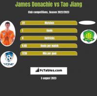 James Donachie vs Tao Jiang h2h player stats