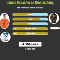 James Donachie vs Thomas Deng h2h player stats