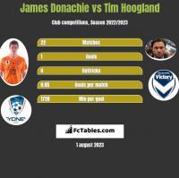 James Donachie vs Tim Hoogland h2h player stats