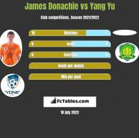 James Donachie vs Yang Yu h2h player stats